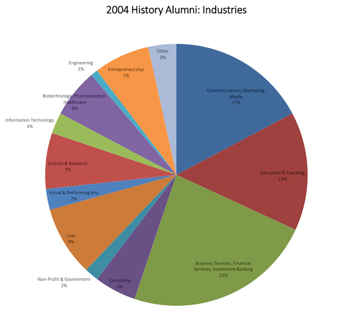 Pie chart of employment of 2004 class of History majors by industry