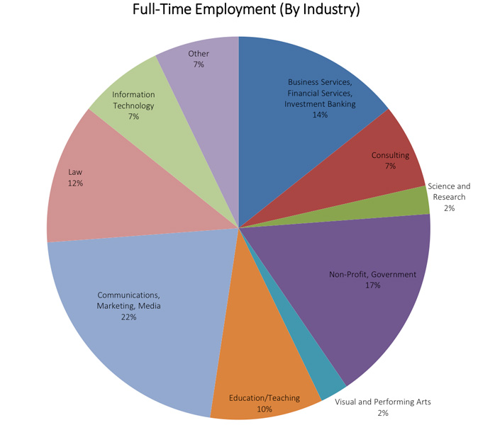 Pie chart of full-time employment of 2013-2014 History majors by industry